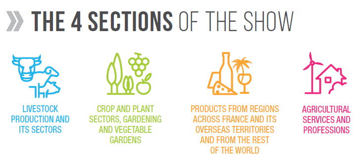 The Paris International Agricultural Show : 4 sectors